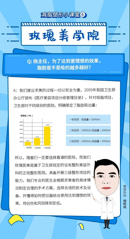 上海玫瑰医疗整形医院吸脂科普:脂肪是不是吸得越多越好?